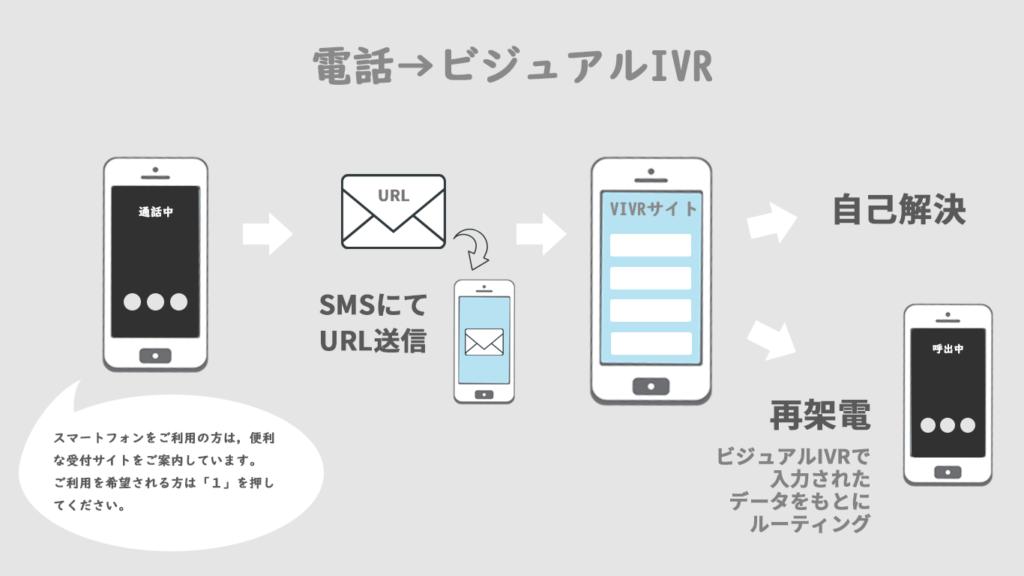音声IVRでスマホ利用を選択→SMSでURL送信→ビジュアルIVRページへ